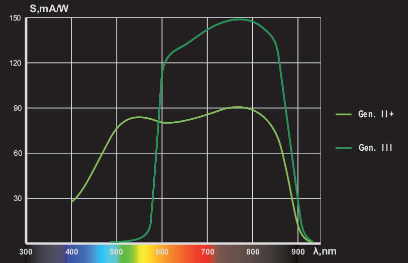 Grafik-Nachtsichttechnik-Diagramm